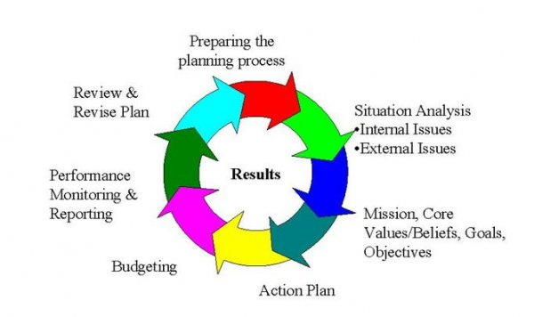 thesis on planning process Writing a thesis/ research proposal: a step by step  writing a thesis proposal:  s a thesis proposal lays the groundwork for the research you're planning.